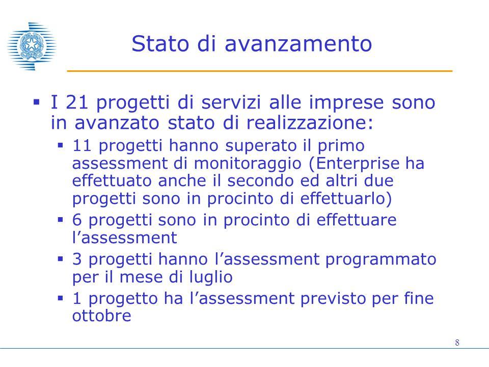 8 Stato di avanzamento  I 21 progetti di servizi alle imprese sono in avanzato stato di realizzazione:  11 progetti hanno superato il primo assessme