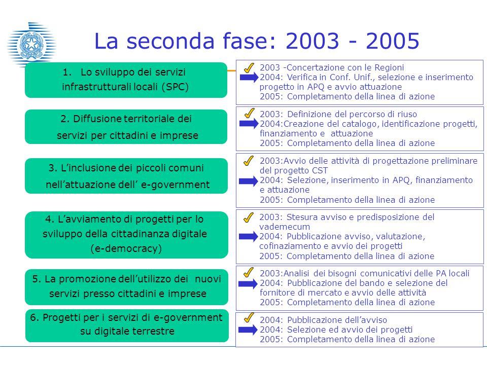 9 2003: Definizione del percorso di riuso 2004:Creazione del catalogo, identificazione progetti, finanziamento e attuazione 2005: Completamento della linea di azione La seconda fase: 2003 - 2005 1.Lo sviluppo dei servizi infrastrutturali locali (SPC) 2.