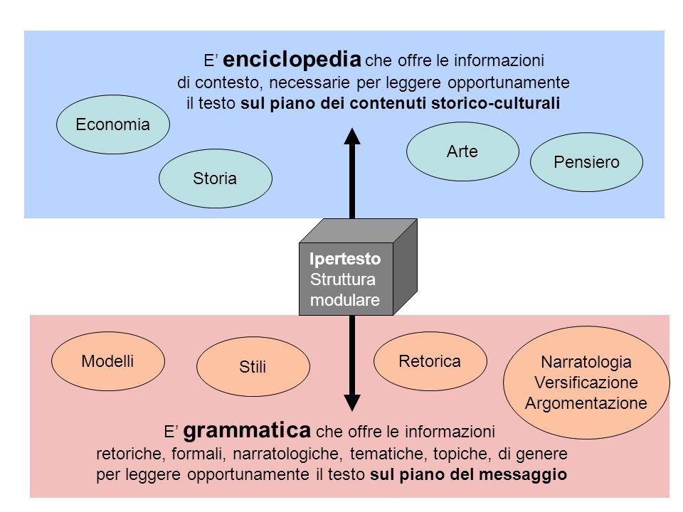 Ipertesto Struttura modulare E' enciclopedia che offre le informazioni di contesto, necessarie per leggere opportunamente il testo sul piano dei conte