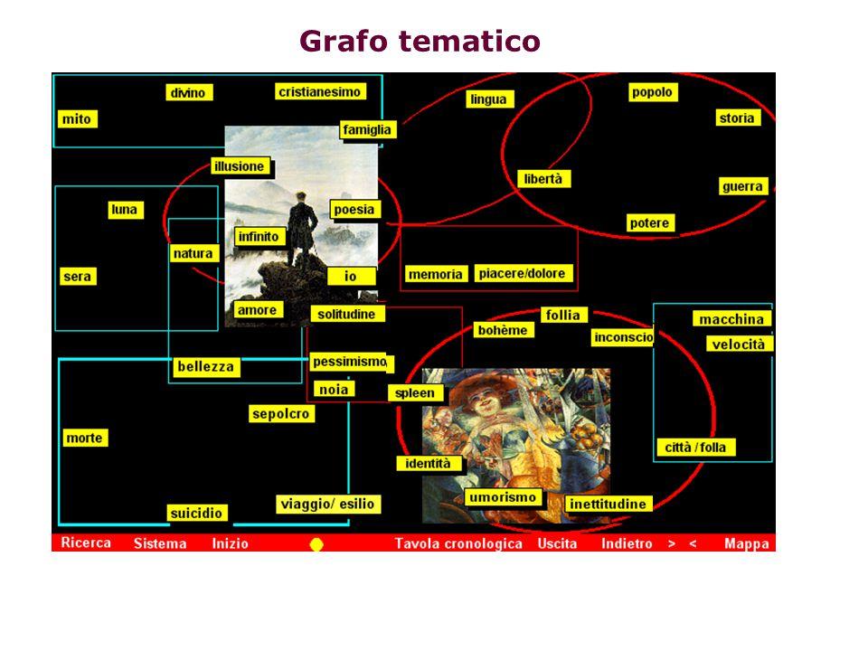 Grafo tematico