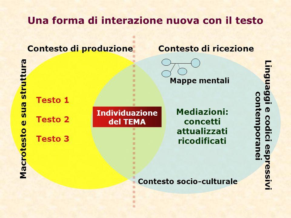 Una forma di interazione nuova con il testo Testo 1 Testo 2 Testo 3 Macrotesto e sua struttura Contesto di produzione Contesto di ricezione Mappe ment