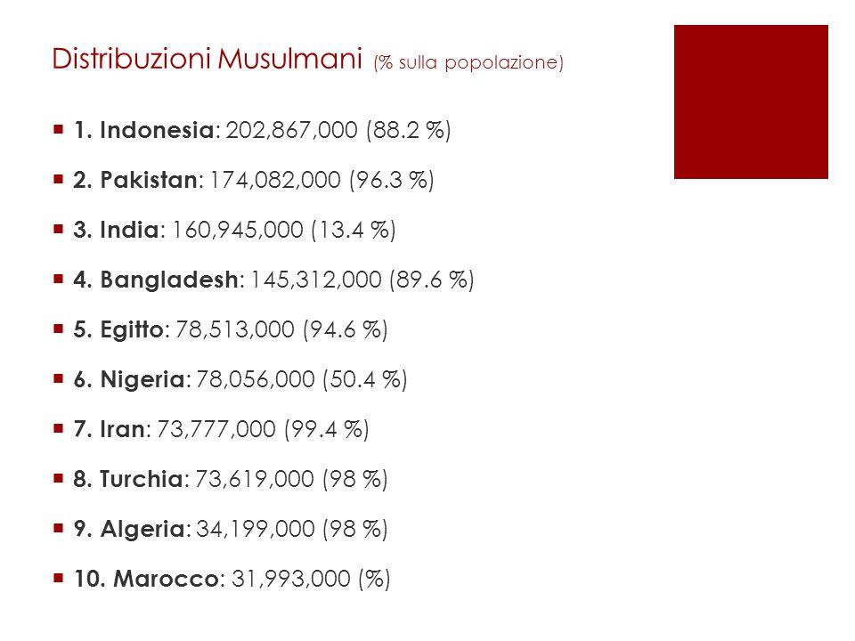 Distribuzioni Musulmani (% sulla popolazione)  1.