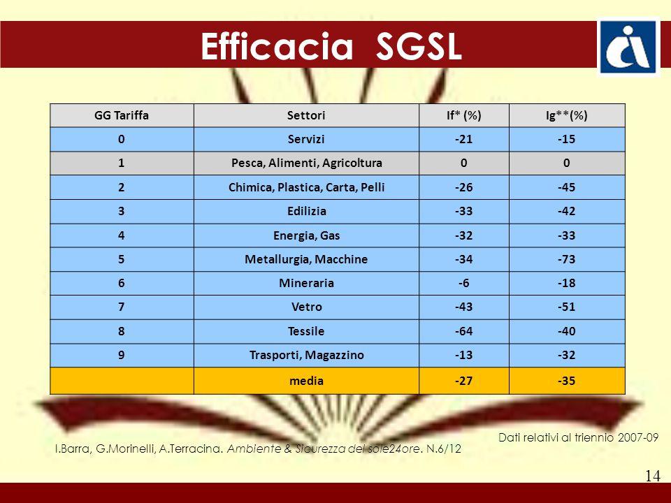 14 Dati relativi al triennio 2007-09 Efficacia SGSL GG TariffaSettoriIf* (%)Ig**(%) 0Servizi-21-15 1Pesca, Alimenti, Agricoltura00 2Chimica, Plastica, Carta, Pelli-26-45 3Edilizia-33-42 4Energia, Gas-32-33 5Metallurgia, Macchine-34-73 6Mineraria-6-18 7Vetro-43-51 8Tessile-64-40 9Trasporti, Magazzino-13-32 media-27-35 I.Barra, G.Morinelli, A.Terracina.