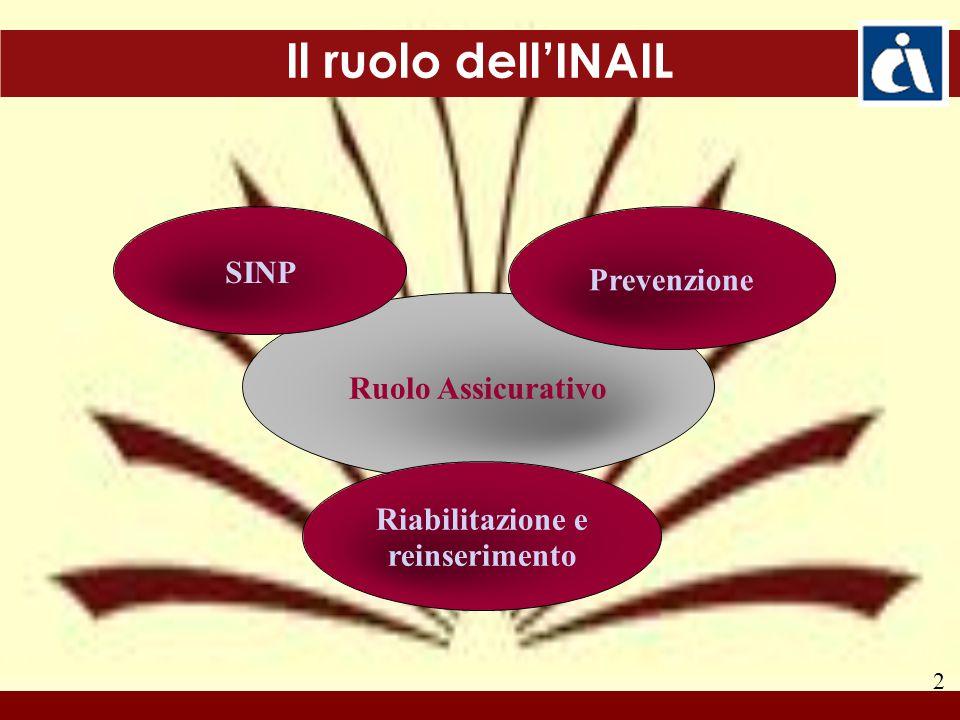 Il ruolo dell'INAIL Ruolo Assicurativo Prevenzione SINP Riabilitazione e reinserimento 2