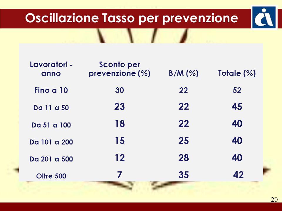 20 Lavoratori - anno Sconto per prevenzione (%)B/M (%)Totale (%) Fino a 10302252 Da 11 a 50 232245 Da 51 a 100 182240 Da 101 a 200 152540 Da 201 a 500