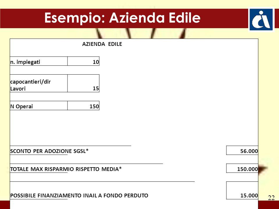 22 Esempio: Azienda Edile AZIENDA EDILE n. impiegati10 capocantieri/dir Lavori15 N Operai150 SCONTO PER ADOZIONE SGSL* 56.000 TOTALE MAX RISPARMIO RIS