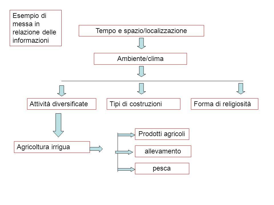 Tempo e spazio/localizzazione Ambiente/clima Attività diversificateTipi di costruzioniForma di religiosità Agricoltura irrigua Prodotti agricoli allev