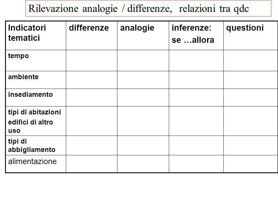 Indicatori tematici differenzeanalogieinferenze: se …allora questioni tempo ambiente insediamento tipi di abitazioni edifici di altro uso tipi di abbi