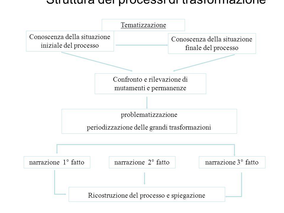 Conoscenza della situazione iniziale del processo Conoscenza della situazione finale del processo Confronto e rilevazione di mutamenti e permanenze pr