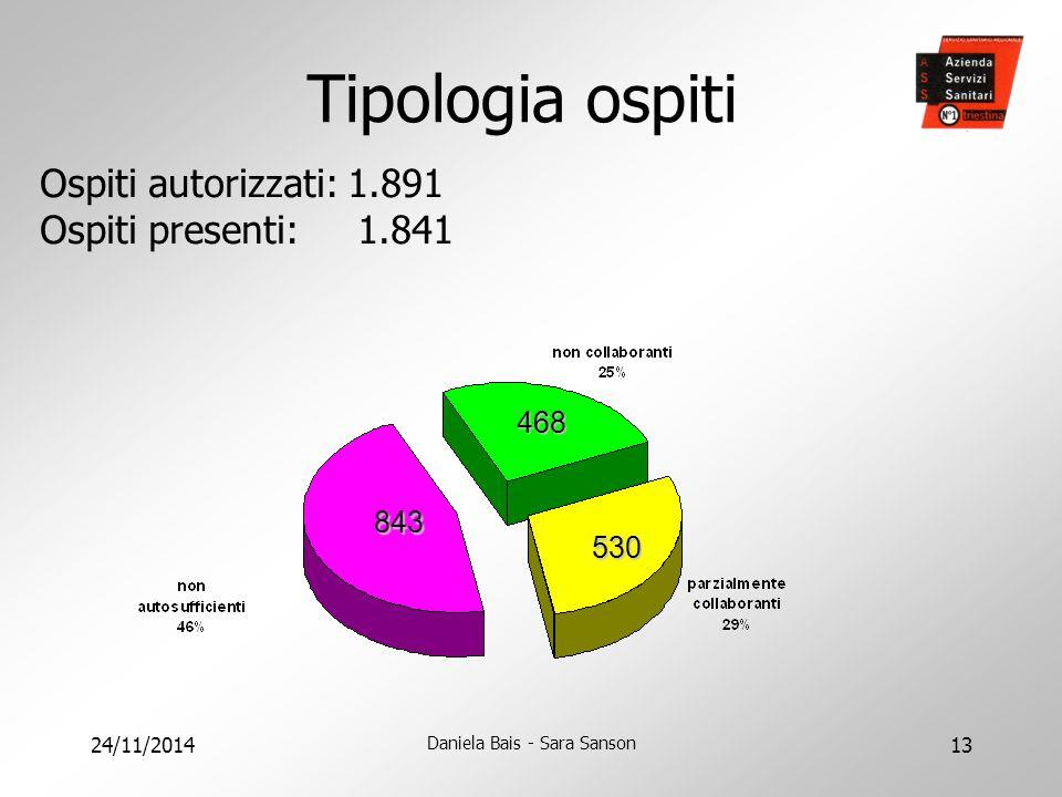 24/11/2014 Daniela Bais - Sara Sanson 13 Tipologia ospiti Ospiti autorizzati: 1.891 Ospiti presenti: 1.841 843 468 530