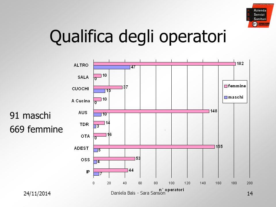 24/11/2014 Daniela Bais - Sara Sanson 14 Qualifica degli operatori 91 maschi 669 femmine