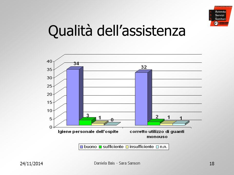 24/11/2014 Daniela Bais - Sara Sanson 18 Qualità dell'assistenza