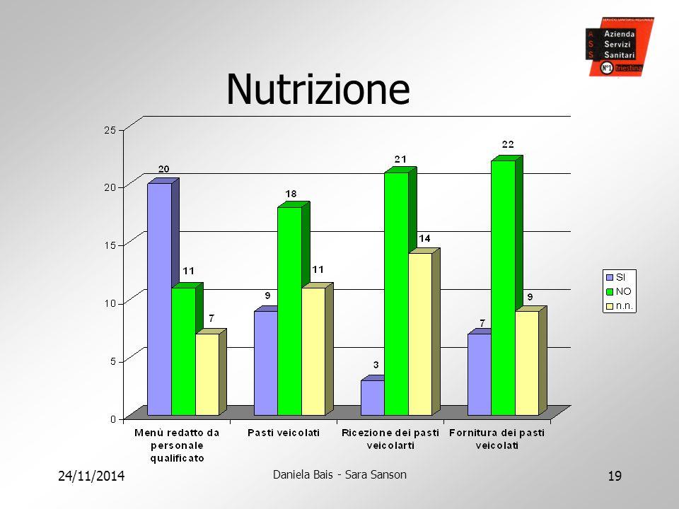 24/11/2014 Daniela Bais - Sara Sanson 19 Nutrizione