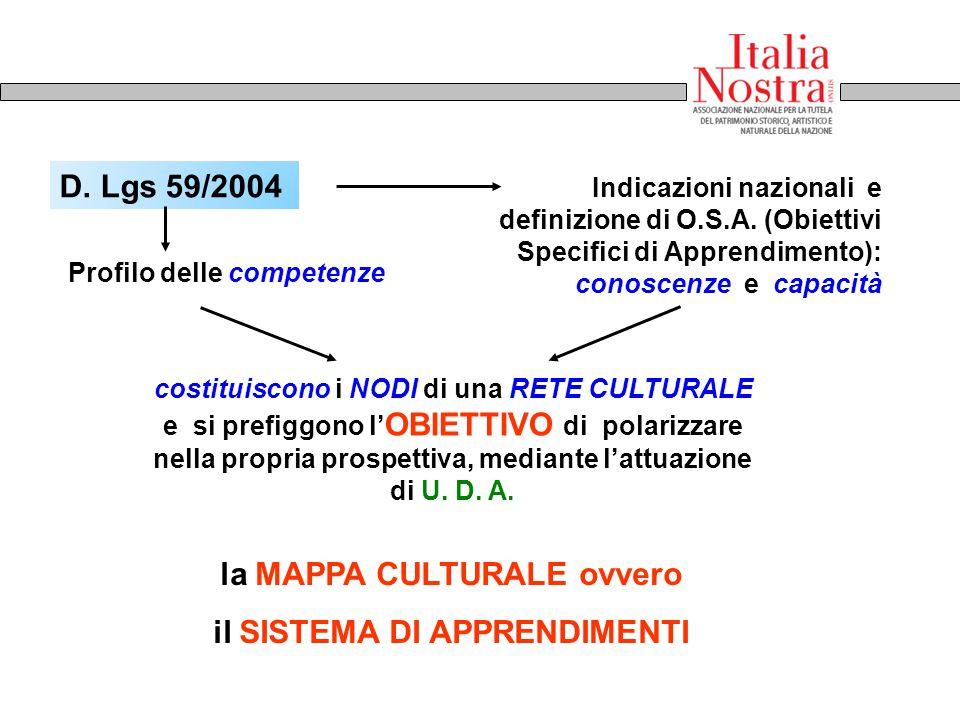 D. Lgs 59/2004 Indicazioni nazionali e definizione di O.S.A. (Obiettivi Specifici di Apprendimento): conoscenze e capacità Profilo delle competenze la