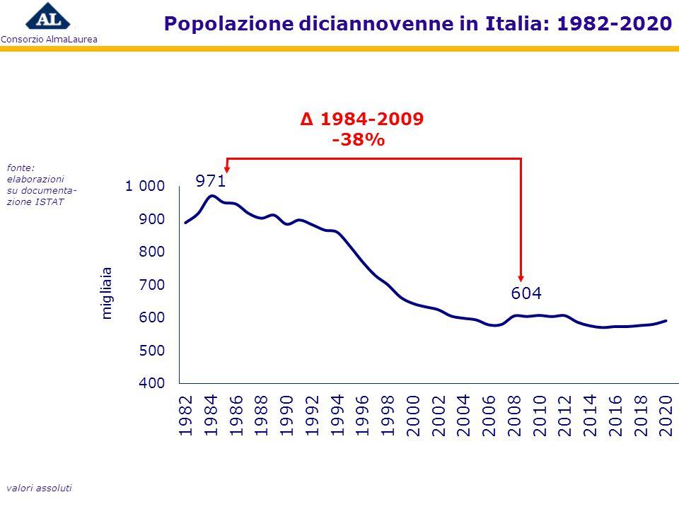 Consorzio AlmaLaurea Δ 1984-2009 -38% Popolazione diciannovenne in Italia: 1982-2020 fonte: elaborazioni su documenta- zione ISTAT valori assoluti