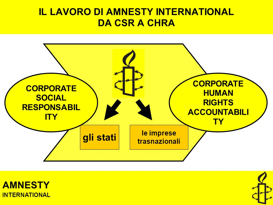 IL LAVORO DI AMNESTY INTERNATIONAL DA CSR A CHRA le imprese trasnazionali gli stati CORPORATE HUMAN RIGHTS ACCOUNTABILI TY AMNESTY INTERNATIONAL CORPORATE SOCIAL RESPONSABIL ITY