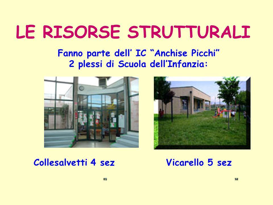 """Fanno parte dell' IC """"Anchise Picchi"""" 2 plessi di Scuola dell'Infanzia: LE RISORSE STRUTTURALI Collesalvetti 4 sezVicarello 5 sez"""