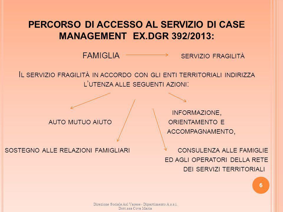 PERCORSO DI ACCESSO AL SERVIZIO DI CASE MANAGEMENT EX.DGR 392/2013: FAMIGLIA SERVIZIO FRAGILITÀ I L SERVIZIO FRAGILITÀ IN ACCORDO CON GLI ENTI TERRITORIALI INDIRIZZA L ' UTENZA ALLE SEGUENTI AZIONI : INFORMAZIONE, AUTO MUTUO AIUTO ORIENTAMENTO E ACCOMPAGNAMENTO, SOSTEGNO ALLE RELAZIONI FAMIGLIARI CONSULENZA ALLE FAMIGLIE ED AGLI OPERATORI DELLA RETE DEI SERVIZI TERRITORIALI 6 Direzione Sociale Asl Varese - Dipartimento A.s.s.i.