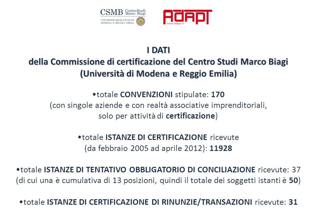 I DATI della Commissione di certificazione del Centro Studi Marco Biagi (Università di Modena e Reggio Emilia) totale CONVENZIONI stipulate: 170 (con singole aziende e con realtà associative imprenditoriali, solo per attività di certificazione) totale ISTANZE DI CERTIFICAZIONE ricevute (da febbraio 2005 ad aprile 2012): 11928 totale ISTANZE DI TENTATIVO OBBLIGATORIO DI CONCILIAZIONE ricevute: 37 (di cui una è cumulativa di 13 posizioni, quindi il totale dei soggetti istanti è 50) totale ISTANZE DI CERTIFICAZIONE DI RINUNZIE/TRANSAZIONI ricevute: 31