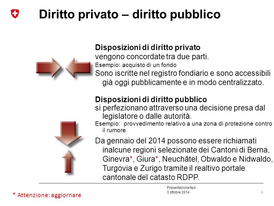 Presentazione tipo 3 ottobre 2014 Diritto privato – diritto pubblico Disposizioni di diritto privato vengono concordate tra due parti.