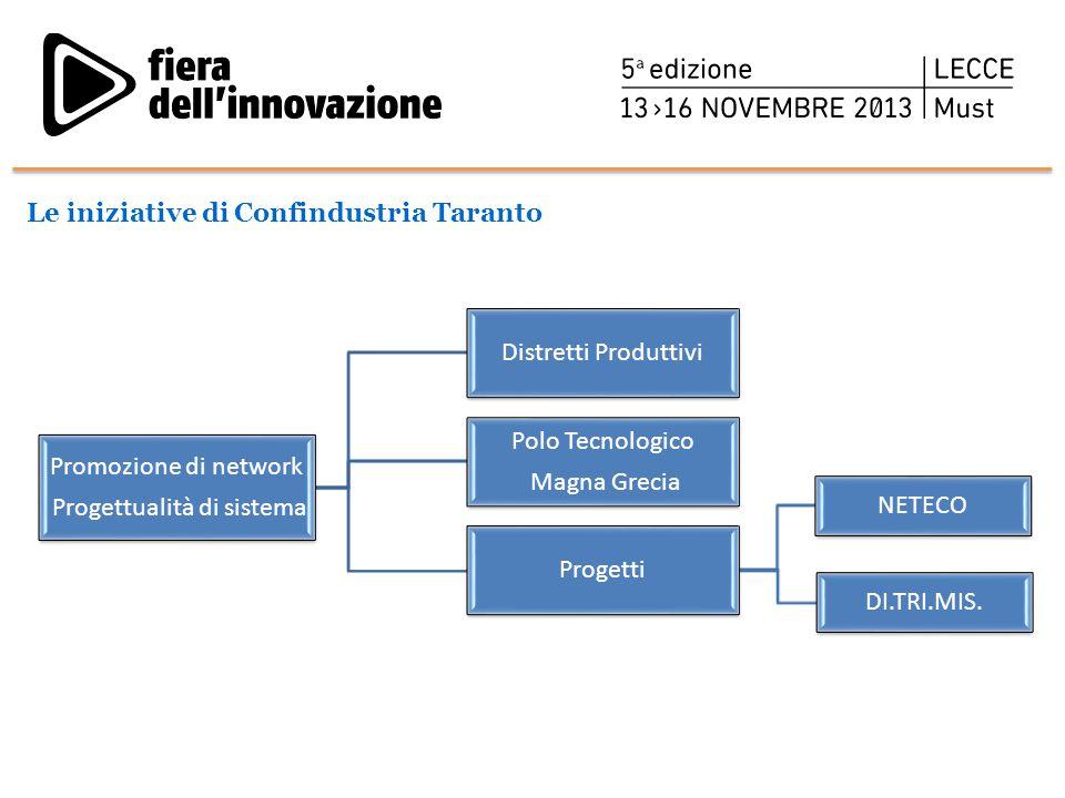 Le iniziative di Confindustria Taranto Promozione di network Progettualità di sistema Distretti Produttivi Polo Tecnologico Magna Grecia Progetti NETE