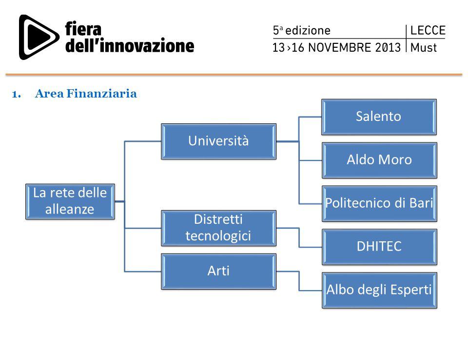1.Area Finanziaria La rete delle alleanze Università Salento Aldo Moro Politecnico di Bari Distretti tecnologici DHITEC Arti Albo degli Esperti
