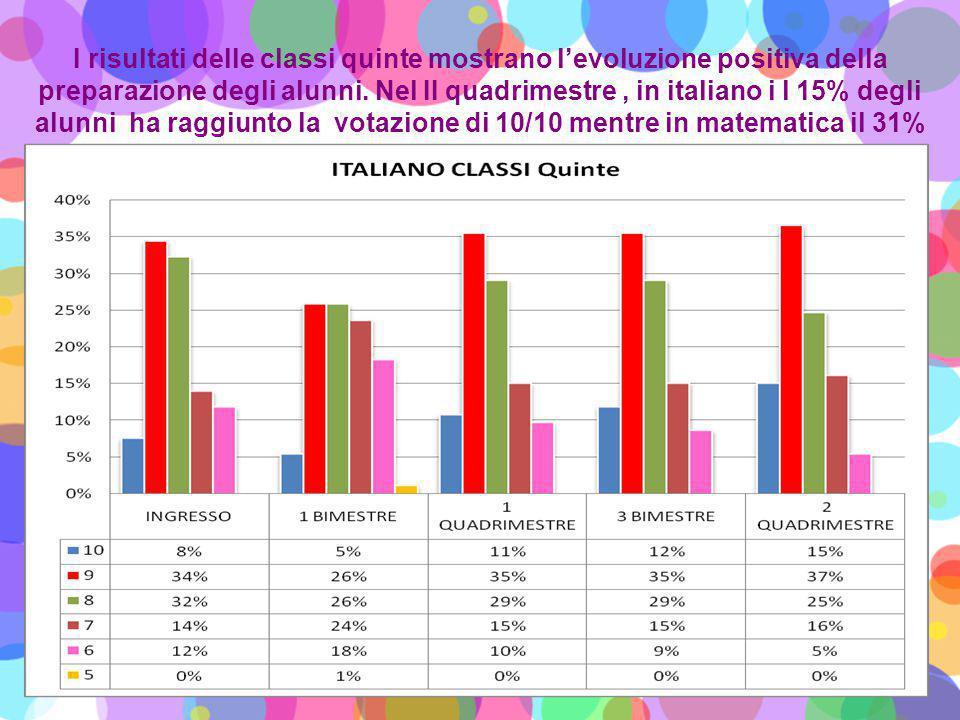 I risultati delle classi quinte mostrano l'evoluzione positiva della preparazione degli alunni.
