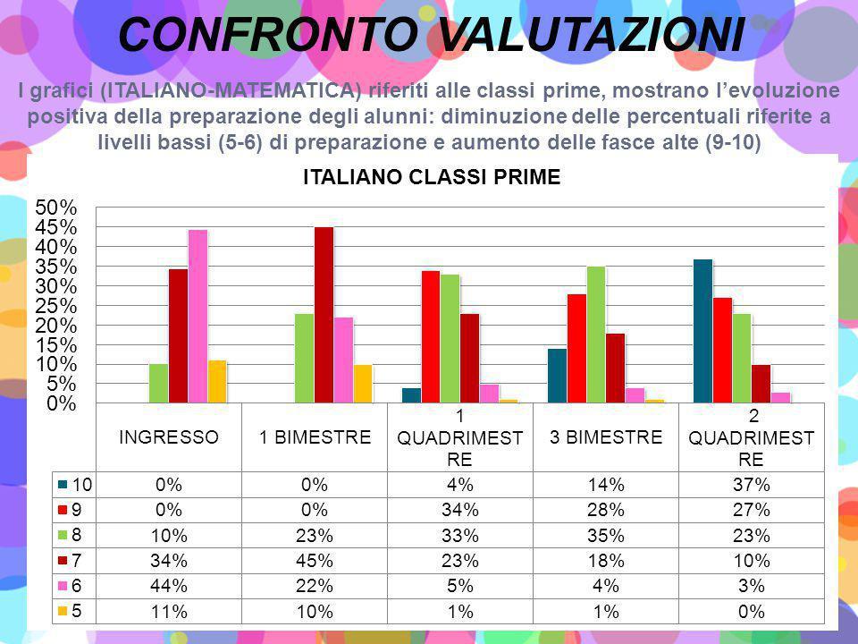 I grafici (ITALIANO-MATEMATICA) riferiti alle classi prime, mostrano l'evoluzione positiva della preparazione degli alunni: diminuzione delle percentuali riferite a livelli bassi (5-6) di preparazione e aumento delle fasce alte (9-10) CONFRONTO VALUTAZIONI