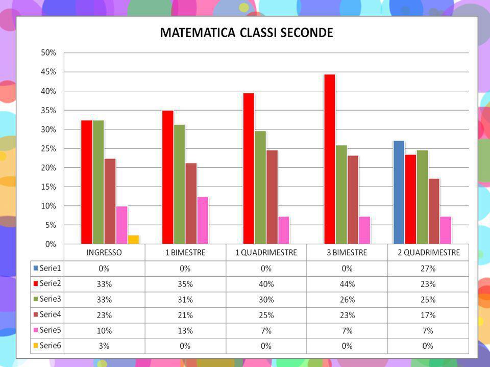 Anche tra gli alunni di classe terza si è avuta una considerevole evoluzione positiva nella preparazione di ITALIANO-MATEMATICA, infatti, sono stati recuperati gli alunni della fascia bassa (5-6) e potenziati gli alunni nei livelli più alti.
