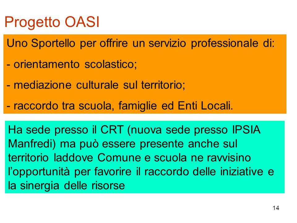 14 Progetto OASI Uno Sportello per offrire un servizio professionale di: - orientamento scolastico; - mediazione culturale sul territorio; - raccordo tra scuola, famiglie ed Enti Locali.