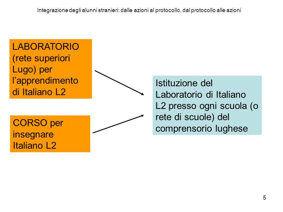 5 LABORATORIO (rete superiori Lugo) per l'apprendimento di Italiano L2 CORSO per insegnare Italiano L2 Istituzione del Laboratorio di Italiano L2 presso ogni scuola (o rete di scuole) del comprensorio lughese Integrazione degli alunni stranieri: dalle azioni al protocollo, dal protocollo alle azioni