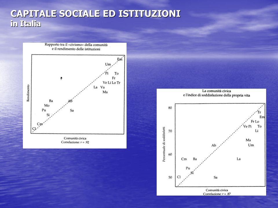 CAPITALE SOCIALE ED ISTITUZIONI in Italia