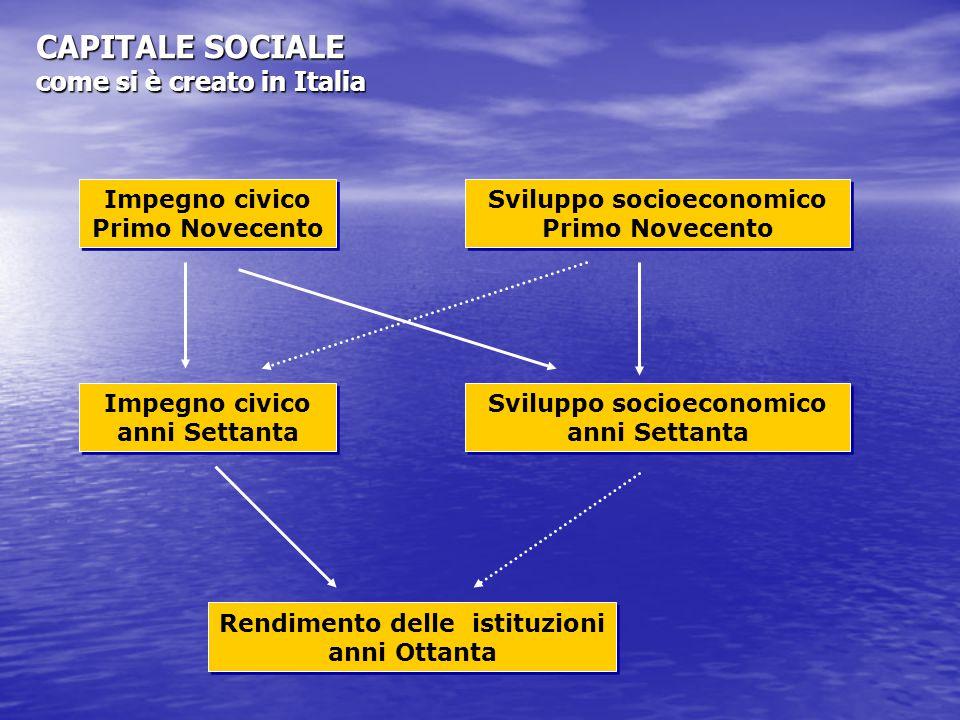 Impegno civico Primo Novecento Sviluppo socioeconomico Primo Novecento Impegno civico anni Settanta Sviluppo socioeconomico anni Settanta Rendimento delle istituzioni anni Ottanta CAPITALE SOCIALE come si è creato in Italia