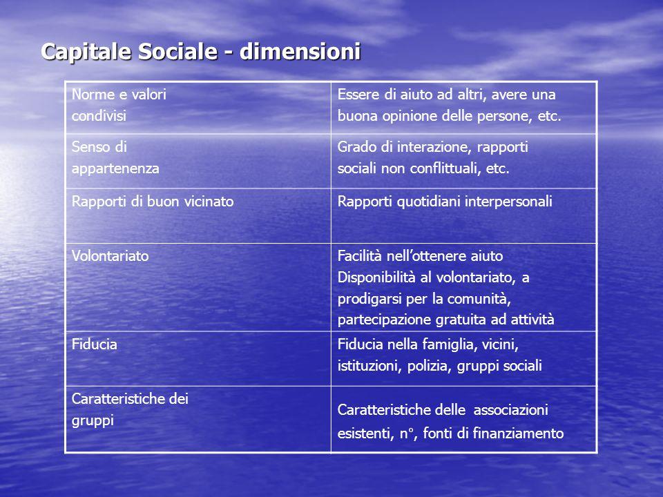 Capitale Sociale - dimensioni Norme e valori condivisi Essere di aiuto ad altri, avere una buona opinione delle persone, etc.