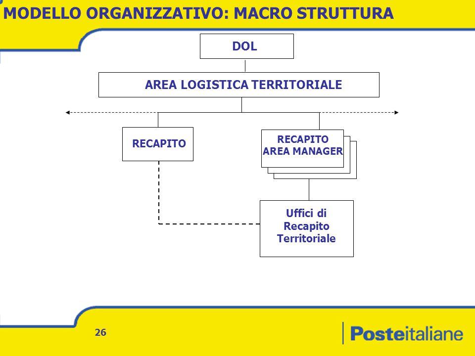 26 AREA LOGISTICA TERRITORIALE RECAPITO AREA MANAGER Uffici di Recapito Territoriale RECAPITO DOL MODELLO ORGANIZZATIVO: MACRO STRUTTURA