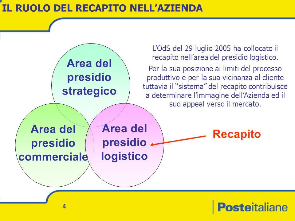 4 IL RUOLO DEL RECAPITO NELL'AZIENDA Area del presidio strategico Area del presidio logistico Area del presidio commerciale Recapito L'OdS del 29 luglio 2005 ha collocato il recapito nell'area del presidio logistico.
