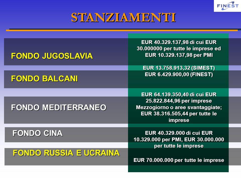 STANZIAMENTI FONDO JUGOSLAVIA FONDO BALCANI FONDO MEDITERRANEO FONDO CINA FONDO RUSSIA E UCRAINA EUR 40.329.137,98 di cui EUR 30.000000 per tutte le imprese ed EUR 10.329.137,98 per PMI EUR 13.758.913,32 (SIMEST) EUR 6.429.900,00 (FINEST) EUR 64.139.350,40 di cui EUR 25.822.844,96 per imprese Mezzogiorno o aree svantaggiate; EUR 38.316.505,44 per tutte le imprese EUR 40.329.000 di cui EUR 10.329.000 per PMI, EUR 30.000.000 per tutte le imprese EUR 70.000.000 per tutte le imprese