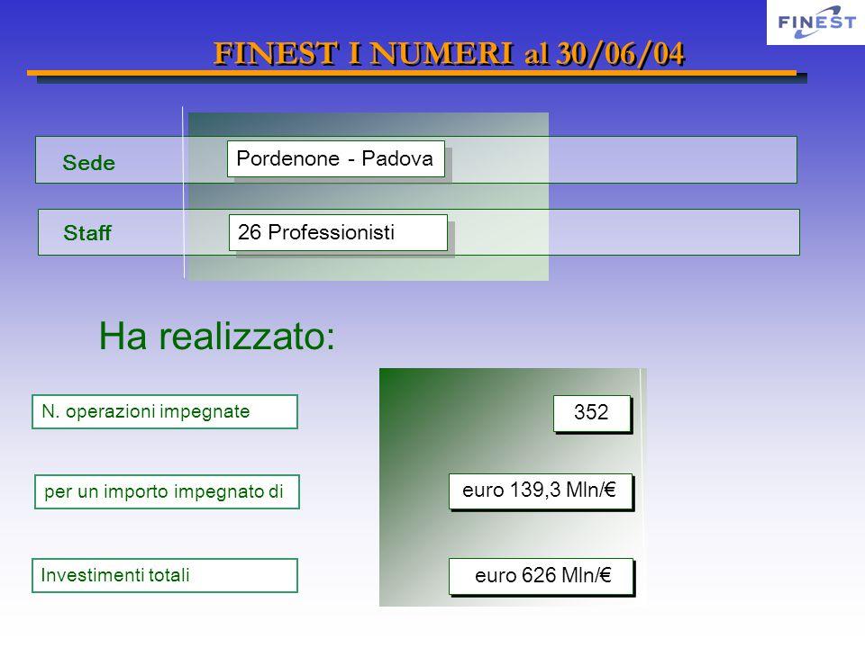 Investimenti totali Sede Staff Pordenone - Padova 26 Professionisti Ha realizzato: N. operazioni impegnate 352 per un importo impegnato di euro 139,3