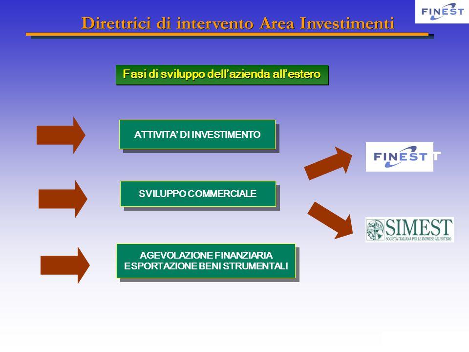ATTIVITA' DI INVESTIMENTO SVILUPPO COMMERCIALE AGEVOLAZIONE FINANZIARIA ESPORTAZIONE BENI STRUMENTALI Fasi di sviluppo dell'azienda all'estero Direttrici di intervento Area Investimenti