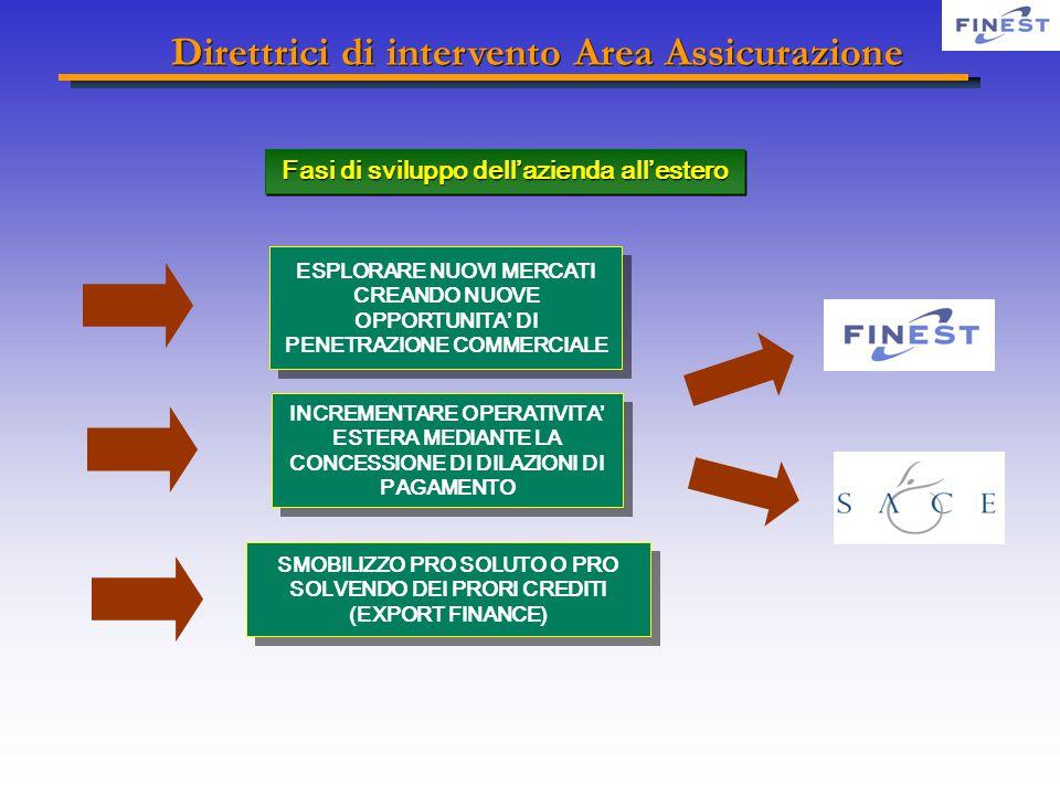 ESPLORARE NUOVI MERCATI CREANDO NUOVE OPPORTUNITA' DI PENETRAZIONE COMMERCIALE INCREMENTARE OPERATIVITA' ESTERA MEDIANTE LA CONCESSIONE DI DILAZIONI DI PAGAMENTO SMOBILIZZO PRO SOLUTO O PRO SOLVENDO DEI PRORI CREDITI (EXPORT FINANCE) Fasi di sviluppo dell'azienda all'estero Direttrici di intervento Area Assicurazione