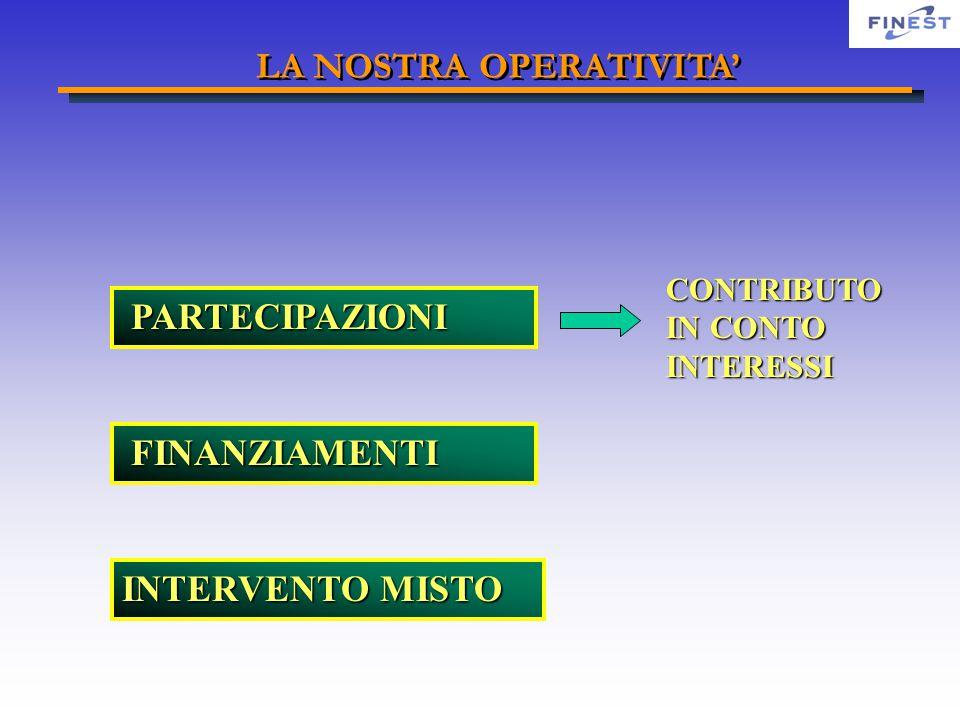 PARTECIPAZIONI PARTECIPAZIONI FINANZIAMENTI FINANZIAMENTI CONTRIBUTO IN CONTO INTERESSI INTERVENTO MISTO LA NOSTRA OPERATIVITA'