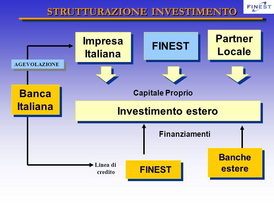 Finanziamenti Investimento estero Impresa Italiana FINEST Partner Locale FINEST Capitale Proprio Banche estere Linea di credito Banca Italiana AGEVOLAZIONE STRUTTURAZIONE INVESTIMENTO