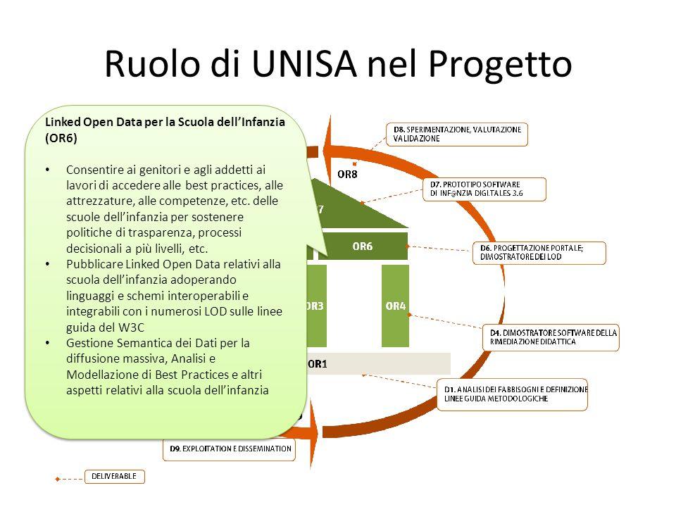 Ruolo di UNISA nel Progetto Linked Open Data per la Scuola dell'Infanzia (OR6) Consentire ai genitori e agli addetti ai lavori di accedere alle best p