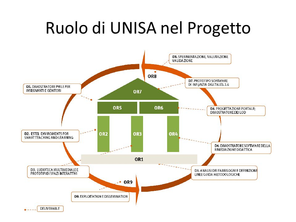 Ruolo di UNISA nel Progetto