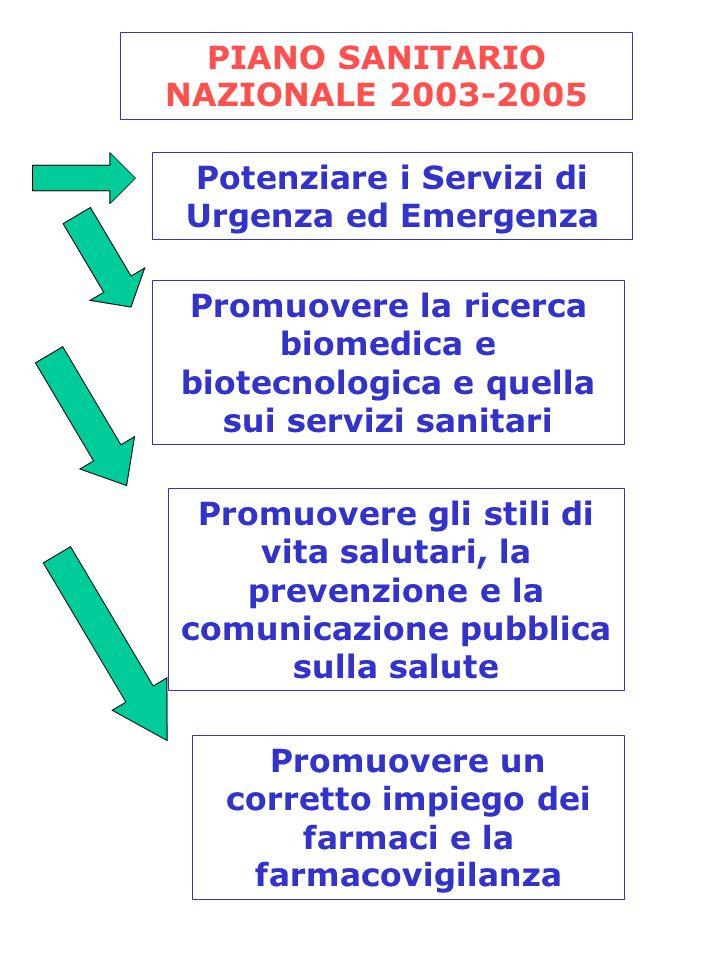 PIANO SANITARIO NAZIONALE 2003-2005 Potenziare i Servizi di Urgenza ed Emergenza Promuovere la ricerca biomedica e biotecnologica e quella sui servizi