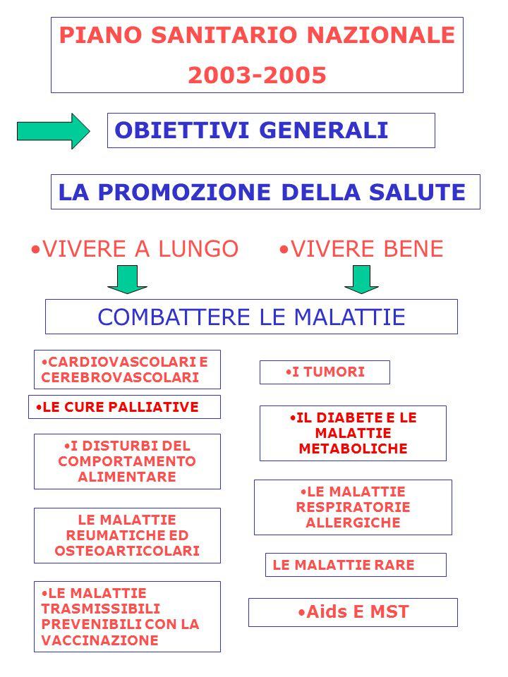 PIANO SANITARIO NAZIONALE 2003-2005 OBIETTIVI GENERALI LA PROMOZIONE DELLA SALUTE VIVERE A LUNGO VIVERE BENE COMBATTERE LE MALATTIE CARDIOVASCOLARI E CEREBROVASCOLARI LE CURE PALLIATIVE I DISTURBI DEL COMPORTAMENTO ALIMENTARE LE MALATTIE REUMATICHE ED OSTEOARTICOLARI LE MALATTIE TRASMISSIBILI PREVENIBILI CON LA VACCINAZIONE I TUMORI IL DIABETE E LE MALATTIE METABOLICHE LE MALATTIE RESPIRATORIE ALLERGICHE LE MALATTIE RARE Aids E MST