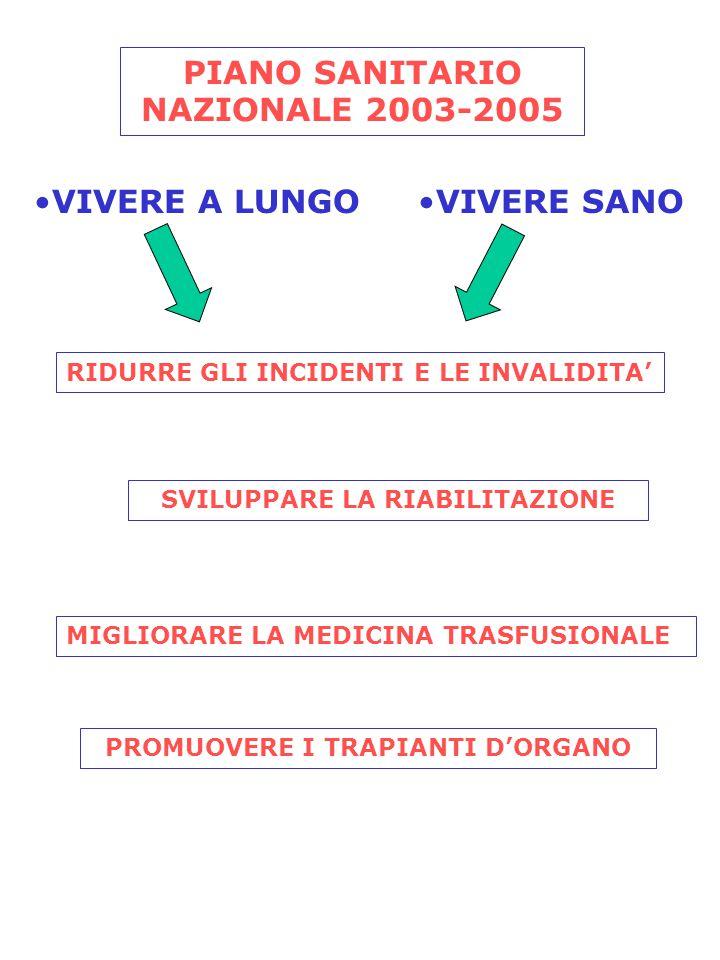 PIANO SANITARIO NAZIONALE 2003-2005 VIVERE A LUNGOVIVERE SANO RIDURRE GLI INCIDENTI E LE INVALIDITA' SVILUPPARE LA RIABILITAZIONE MIGLIORARE LA MEDICINA TRASFUSIONALE PROMUOVERE I TRAPIANTI D'ORGANO