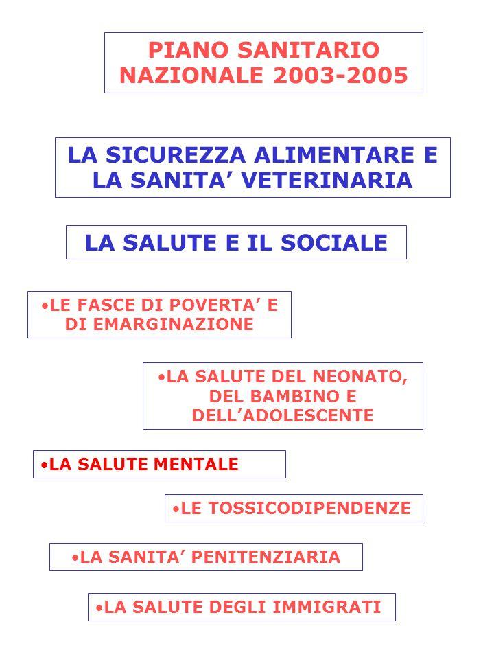 PIANO SANITARIO NAZIONALE 2003-2005 LA SICUREZZA ALIMENTARE E LA SANITA' VETERINARIA LA SALUTE E IL SOCIALE LE FASCE DI POVERTA' E DI EMARGINAZIONE LA SALUTE DEL NEONATO, DEL BAMBINO E DELL'ADOLESCENTE LA SALUTE MENTALE LE TOSSICODIPENDENZE LA SANITA' PENITENZIARIA LA SALUTE DEGLI IMMIGRATI