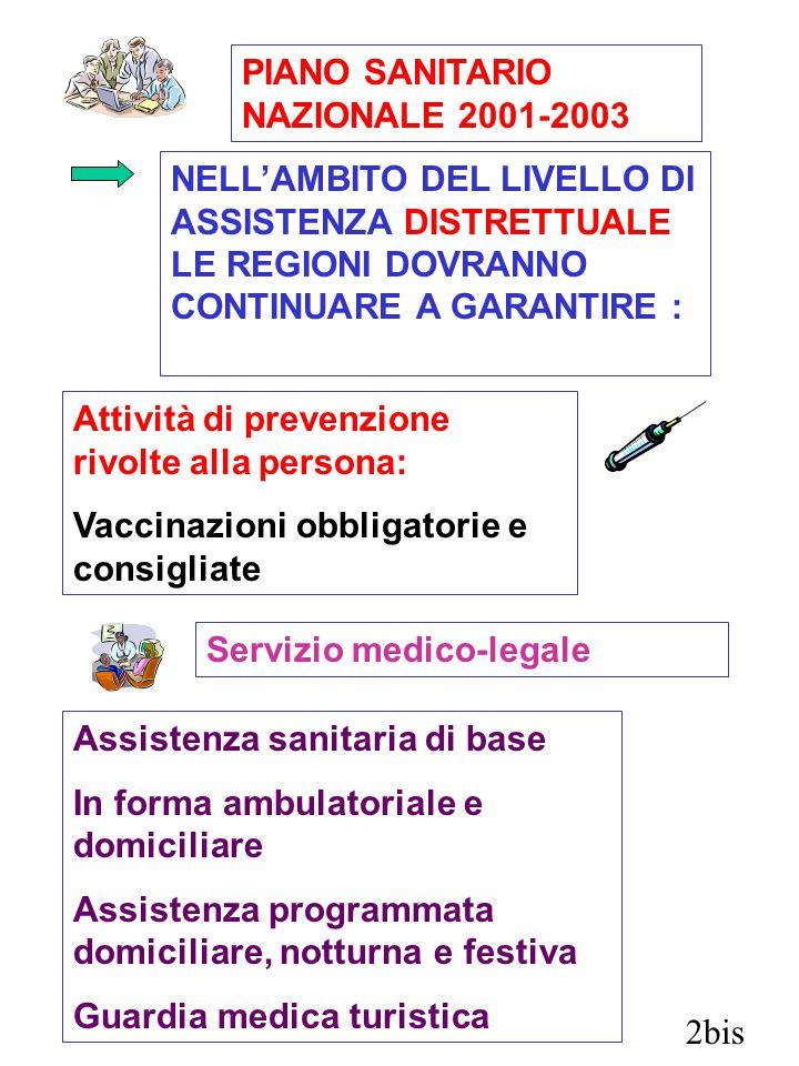 2bis PIANO SANITARIO NAZIONALE 2001-2003 NELL'AMBITO DEL LIVELLO DI ASSISTENZA DISTRETTUALE LE REGIONI DOVRANNO CONTINUARE A GARANTIRE : Attività di prevenzione rivolte alla persona: Vaccinazioni obbligatorie e consigliate Servizio medico-legale Assistenza sanitaria di base In forma ambulatoriale e domiciliare Assistenza programmata domiciliare, notturna e festiva Guardia medica turistica