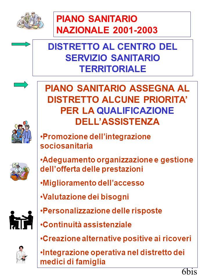 6bis PIANO SANITARIO NAZIONALE 2001-2003 DISTRETTO AL CENTRO DEL SERVIZIO SANITARIO TERRITORIALE PIANO SANITARIO ASSEGNA AL DISTRETTO ALCUNE PRIORITA' PER LA QUALIFICAZIONE DELL'ASSISTENZA Promozione dell'integrazione sociosanitaria Adeguamento organizzazione e gestione dell'offerta delle prestazioni Miglioramento dell'accesso Valutazione dei bisogni Personalizzazione delle risposte Continuità assistenziale Creazione alternative positive ai ricoveri Integrazione operativa nel distretto dei medici di famiglia